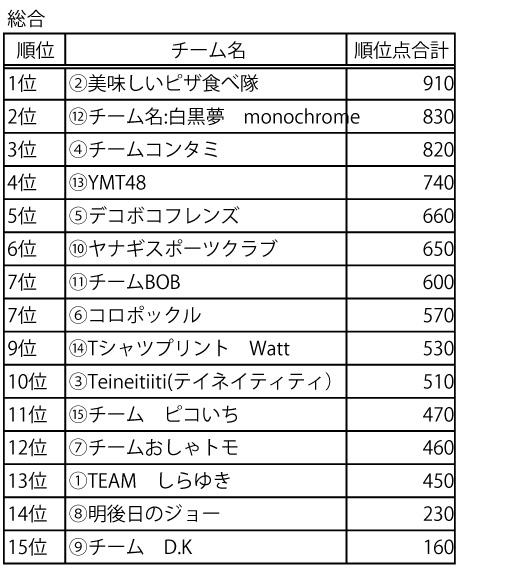 小麦ピザマラソン結果_総合.jpg